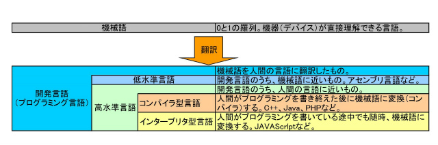 ゲームプログラマーの必須知識 デバイスごとに違う開発言語の基礎